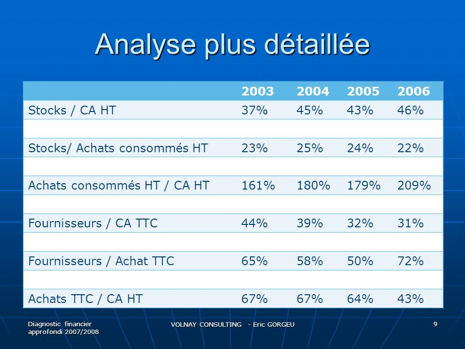 Analyse plus détaillée 2003200420052006 Stocks / CA HT37%45%43%46% Stocks/ Achats consommés HT23%25%24%22% Achats consommés HT / CA HT161%180%179%209% Fournisseurs / CA TTC44%39%32%31% Fournisseurs / Achat TTC65%58%50%72% Achats TTC / CA HT67% 64%43% Diagnostic financier approfondi 2007/2008 VOLNAY CONSULTING - Eric GORGEU 9