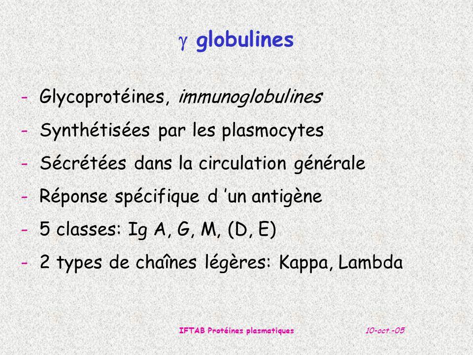 10-oct.-05IFTAB Protéines plasmatiques - Augmentation polyclonale: - au début de toute réponse humorale I avant le switch en IgG - Au cours des syndromes néphrotiques, il existe une augmentation des IgM accompagnée d une diminution fréquente des IgG - Maladie de Waldenström: synthèse d IgM monoclonale.