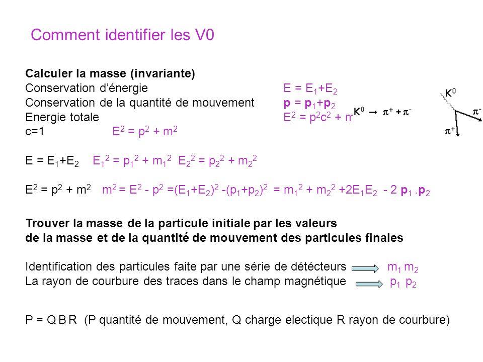 Calculer la masse (invariante) Conservation dénergie E = E 1 +E 2 Conservation de la quantité de mouvement p = p 1 +p 2 Energie totale E 2 = p 2 c 2 + m 2 c 4 c=1 E 2 = p 2 + m 2 E = E 1 +E 2 E 1 2 = p 1 2 + m 1 2 E 2 2 = p 2 2 + m 2 2 E 2 = p 2 + m 2 m 2 = E 2 - p 2 =(E 1 +E 2 ) 2 -(p 1 +p 2 ) 2 = m 1 2 + m 2 2 +2E 1 E 2 - 2 p 1.p 2 Trouver la masse de la particule initiale par les valeurs de la masse et de la quantité de mouvement des particules finales Identification des particules faite par une série de détécteurs m 1 m 2 La rayon de courbure des traces dans le champ magnétique p 1 p 2 P = Q.