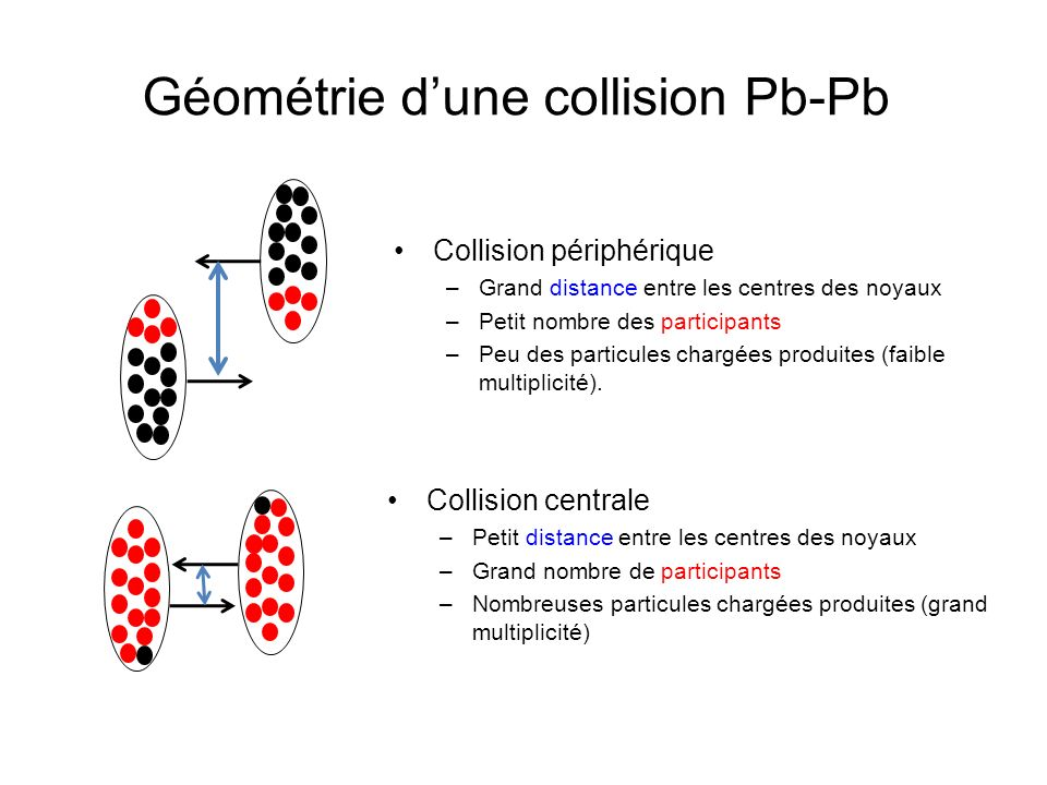 Géométrie dune collision Pb-Pb Collision périphérique –Grand distance entre les centres des noyaux –Petit nombre des participants –Peu des particules chargées produites (faible multiplicité).