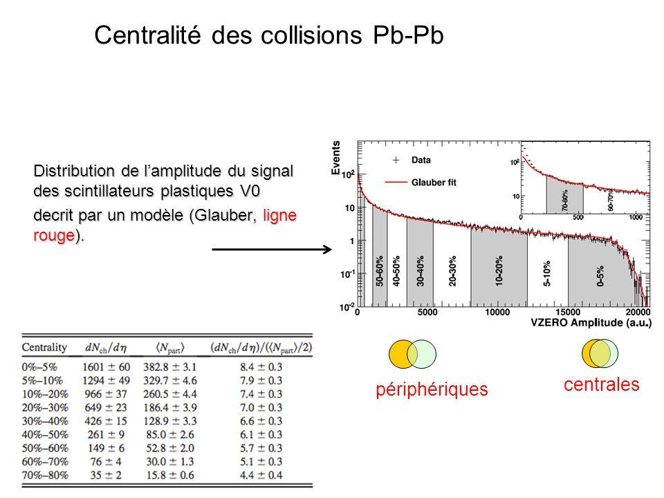 Distribution de lamplitude du signal des scintillateurs plastiques V0 decrit par un modèle (Glauber, ligne rouge). centrales périphériques Centralité