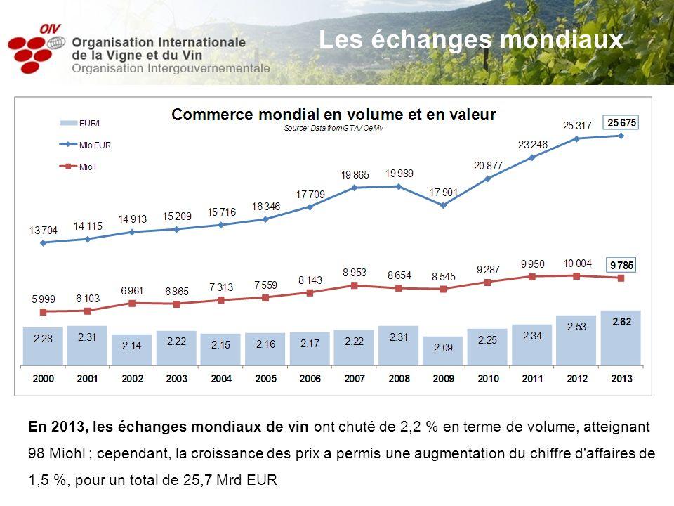 En 2013, les échanges mondiaux de vin ont chuté de 2,2 % en terme de volume, atteignant 98 Miohl ; cependant, la croissance des prix a permis une augm
