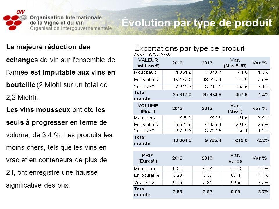 La majeure réduction des échanges de vin sur lensemble de lannée est imputable aux vins en bouteille (2 Miohl sur un total de 2,2 Miohl). Les vins mou