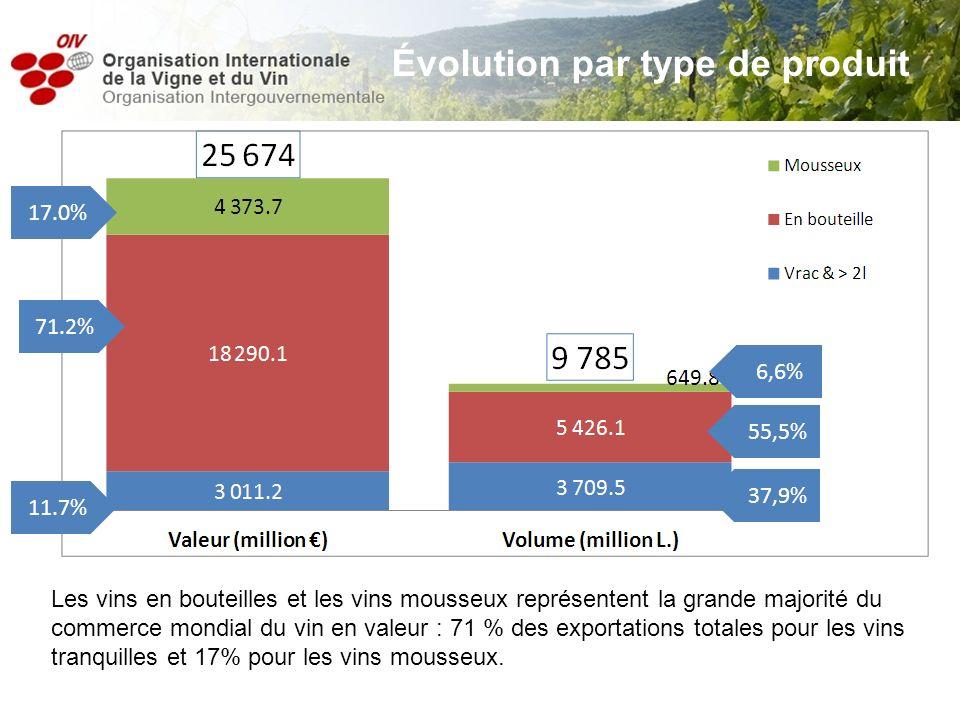 Les vins en bouteilles et les vins mousseux représentent la grande majorité du commerce mondial du vin en valeur : 71 % des exportations totales pour