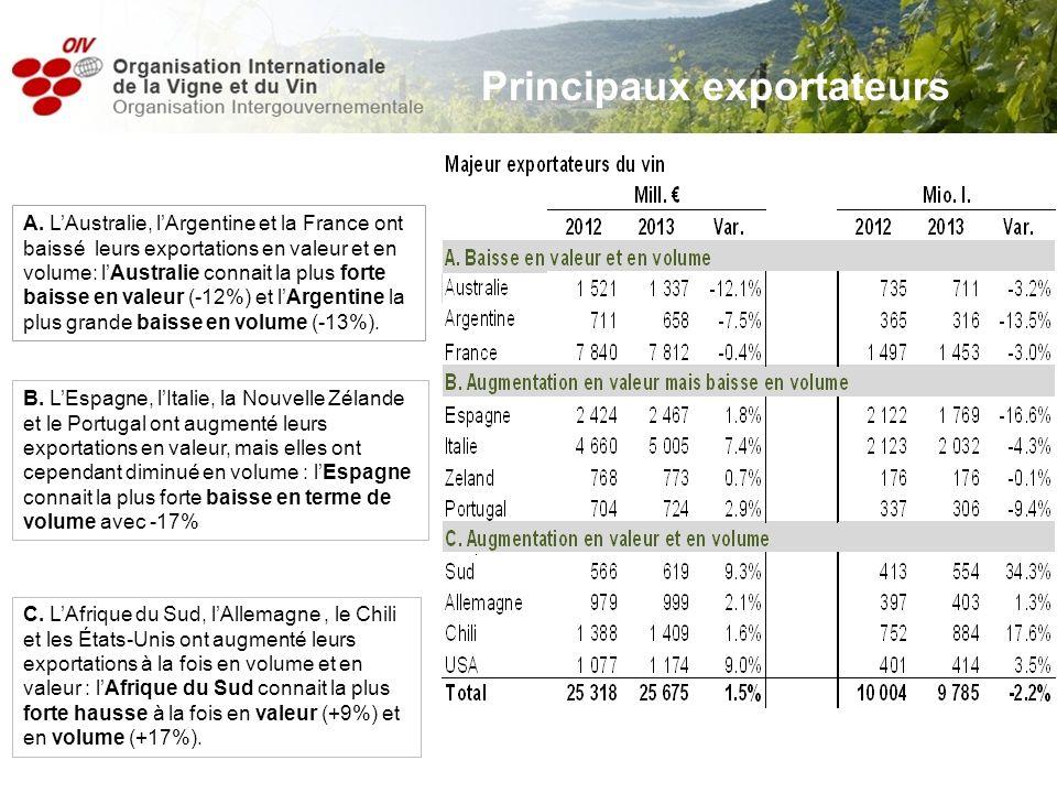 Principaux exportateurs A. LAustralie, lArgentine et la France ont baissé leurs exportations en valeur et en volume: lAustralie connait la plus forte