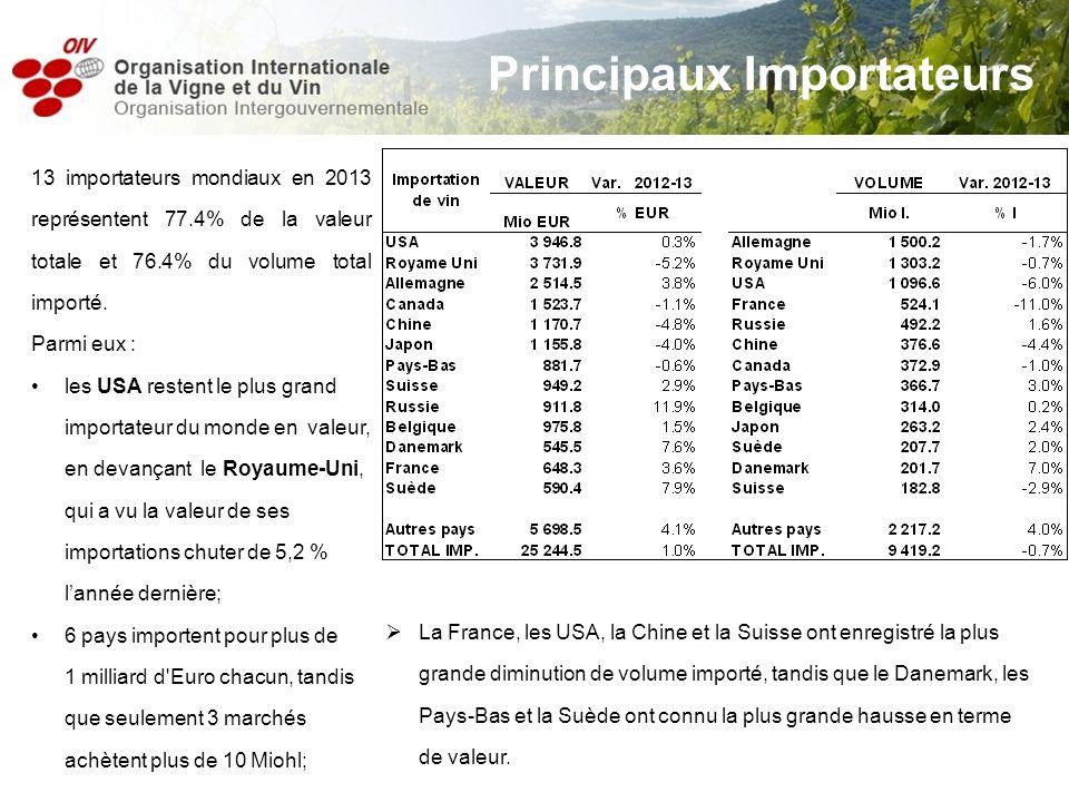 13 importateurs mondiaux en 2013 représentent 77.4% de la valeur totale et 76.4% du volume total importé. Parmi eux : les USA restent le plus grand im