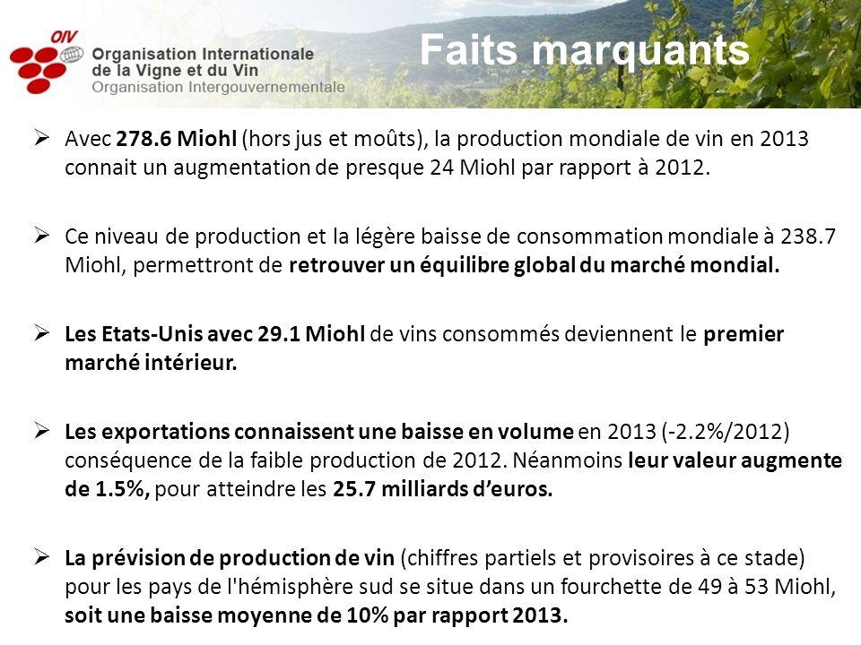 Avec 278.6 Miohl (hors jus et moûts), la production mondiale de vin en 2013 connait un augmentation de presque 24 Miohl par rapport à 2012. Ce niveau
