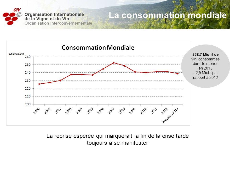 La consommation mondiale 238.7 Miohl de vin consommés dans le monde en 2013 - 2,5 Miohl par rapport à 2012 La reprise espérée qui marquerait la fin de