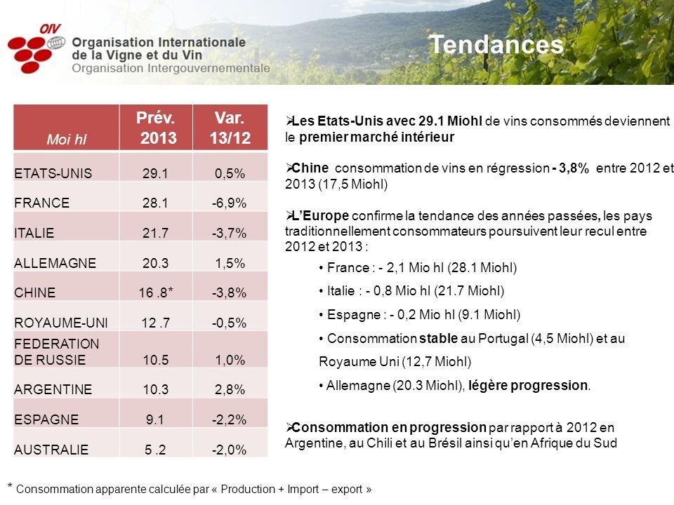 Les Etats-Unis avec 29.1 Miohl de vins consommés deviennent le premier marché intérieur Chine consommation de vins en régression - 3,8% entre 2012 et