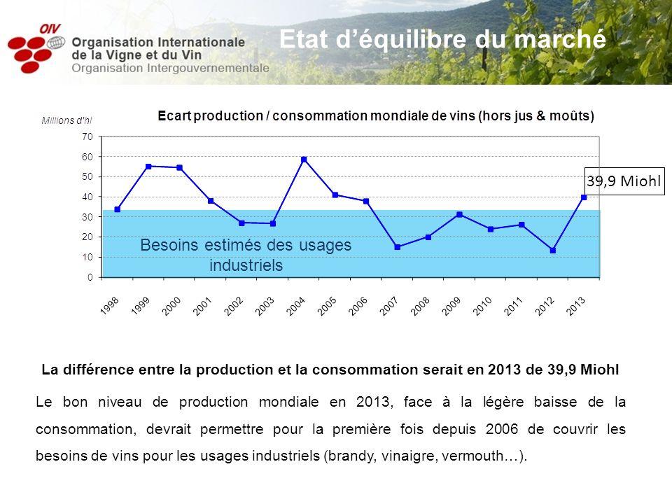 39,9 Miohl Besoins estimés des usages industriels Etat déquilibre du marché La différence entre la production et la consommation serait en 2013 de 39,