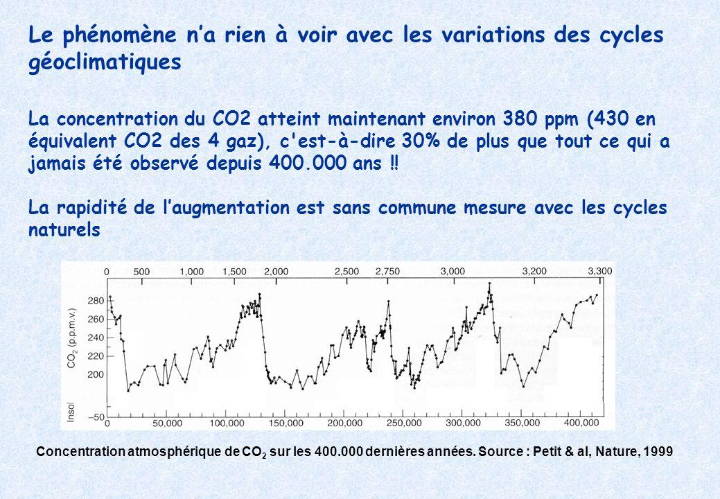 Le phénomène na rien à voir avec les variations des cycles géoclimatiques La concentration du CO2 atteint maintenant environ 380 ppm (430 en équivalent CO2 des 4 gaz), c est-à-dire 30% de plus que tout ce qui a jamais été observé depuis 400.000 ans !.
