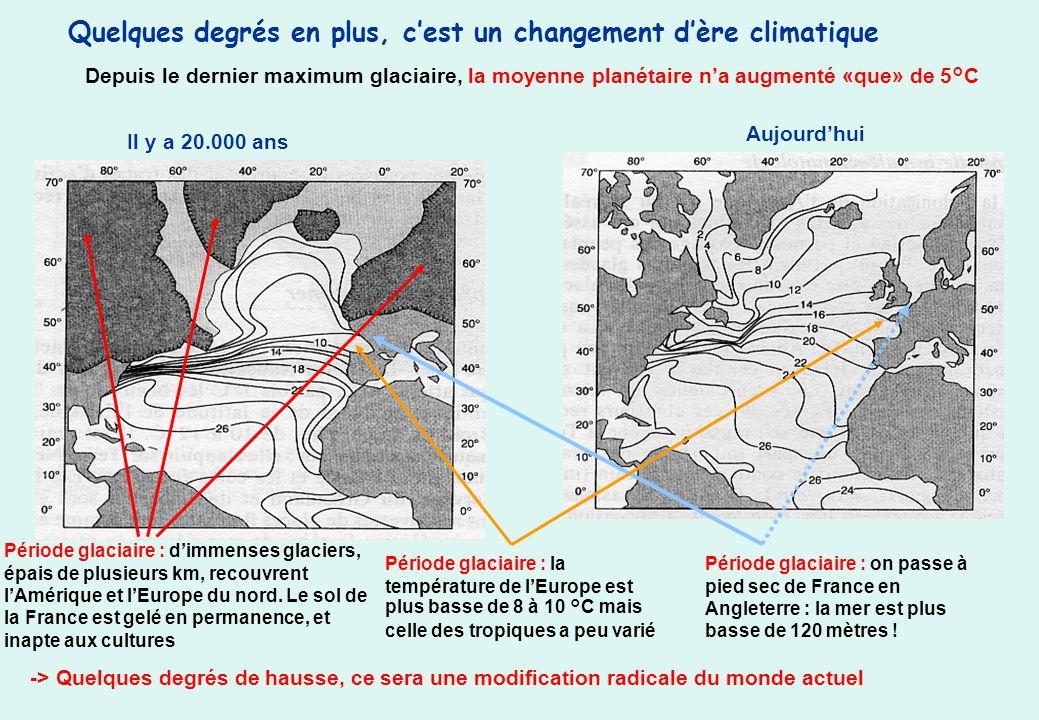 Quelques degrés en plus, cest un changement dère climatique -> Quelques degrés de hausse, ce sera une modification radicale du monde actuel Il y a 20.000 ans Aujourdhui Depuis le dernier maximum glaciaire, la moyenne planétaire na augmenté «que» de 5°C Période glaciaire : dimmenses glaciers, épais de plusieurs km, recouvrent lAmérique et lEurope du nord.