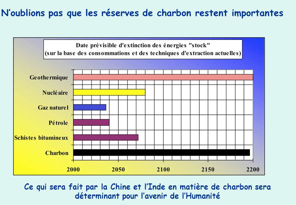 Noublions pas que les réserves de charbon restent importantes Ce qui sera fait par la Chine et lInde en matière de charbon sera déterminant pour lavenir de lHumanité