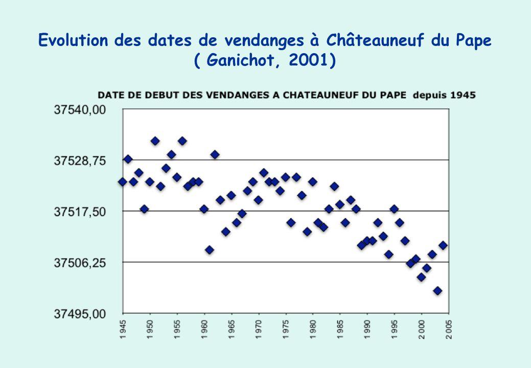 Evolution des dates de vendanges à Châteauneuf du Pape ( Ganichot, 2001)