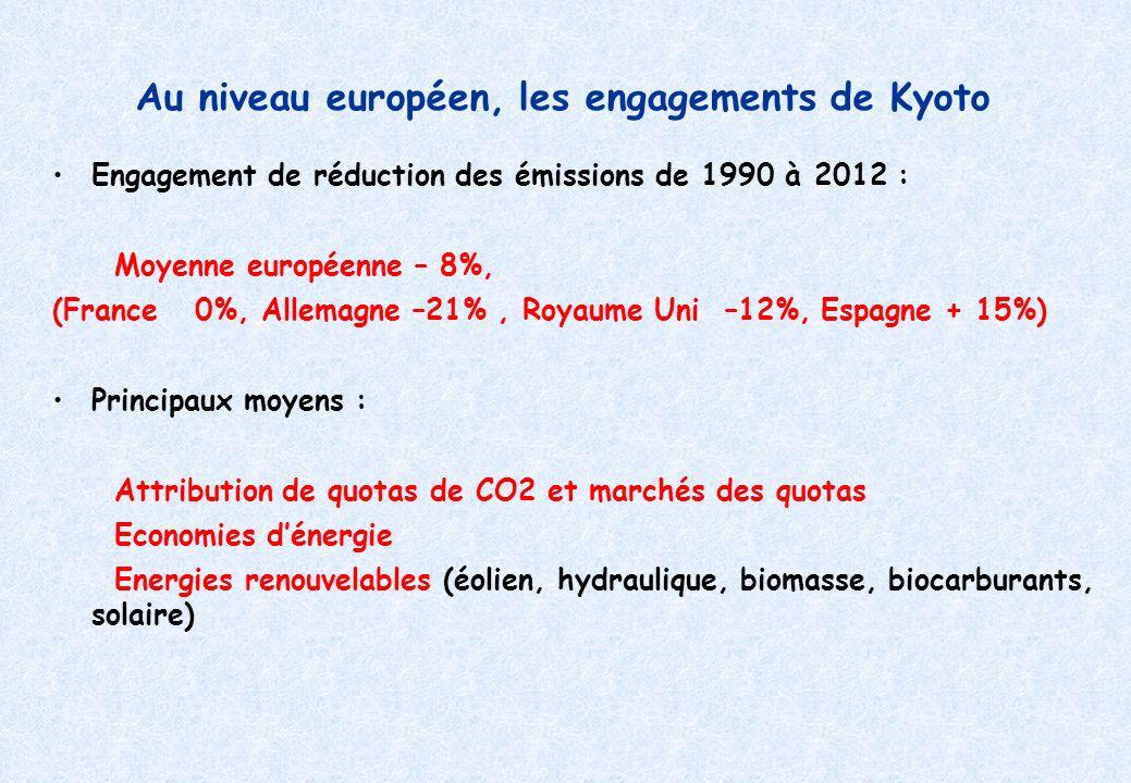 Au niveau européen, les engagements de Kyoto Engagement de réduction des émissions de 1990 à 2012 : Moyenne européenne – 8%, (France 0%, Allemagne –21%, Royaume Uni –12%, Espagne + 15%) Principaux moyens : Attribution de quotas de CO2 et marchés des quotas Economies dénergie Energies renouvelables (éolien, hydraulique, biomasse, biocarburants, solaire)