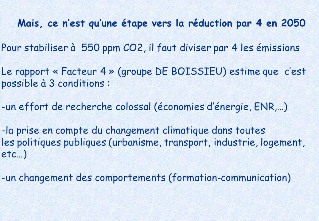 Mais, ce nest quune étape vers la réduction par 4 en 2050 Pour stabiliser à 550 ppm CO2, il faut diviser par 4 les émissions Le rapport « Facteur 4 » (groupe DE BOISSIEU) estime que cest possible à 3 conditions : -un effort de recherche colossal (économies dénergie, ENR,…) -la prise en compte du changement climatique dans toutes les politiques publiques (urbanisme, transport, industrie, logement, etc…) -un changement des comportements (formation-communication)