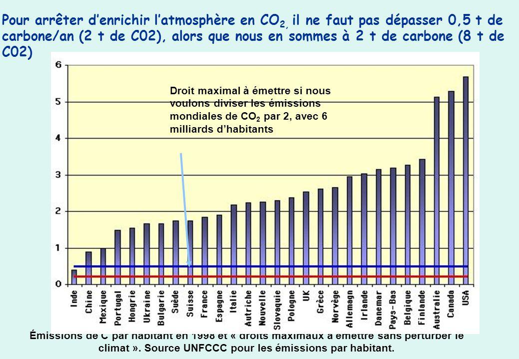 Pour arrêter denrichir latmosphère en CO 2, il ne faut pas dépasser 0,5 t de carbone/an (2 t de C02), alors que nous en sommes à 2 t de carbone (8 t de C02) Émissions de C par habitant en 1998 et « droits maximaux à émettre sans perturber le climat ».