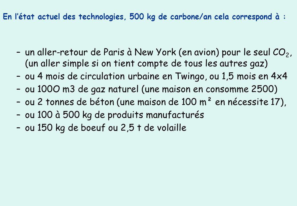 En létat actuel des technologies, 500 kg de carbone/an cela correspond à : –un aller-retour de Paris à New York (en avion) pour le seul CO 2, (un aller simple si on tient compte de tous les autres gaz) –ou 4 mois de circulation urbaine en Twingo, ou 1,5 mois en 4x4 –ou 100O m3 de gaz naturel (une maison en consomme 2500) –ou 2 tonnes de béton (une maison de 100 m² en nécessite 17), –ou 100 à 500 kg de produits manufacturés –ou 150 kg de boeuf ou 2,5 t de volaille