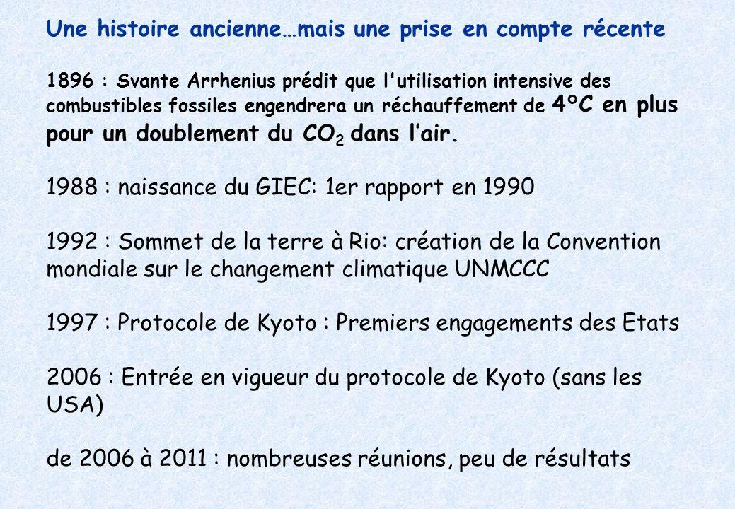 Une histoire ancienne…mais une prise en compte récente 1896 : Svante Arrhenius prédit que l utilisation intensive des combustibles fossiles engendrera un réchauffement de 4°C en plus pour un doublement du CO 2 dans lair.