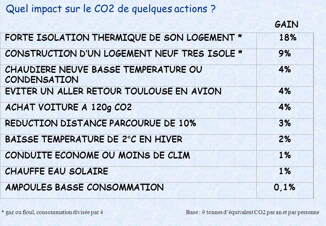 Quel impact sur le CO2 de quelques actions ? FORTE ISOLATION THERMIQUE DE SON LOGEMENT * 18% CONSTRUCTION DUN LOGEMENT NEUF TRES ISOLE *9% CHAUDIERE N