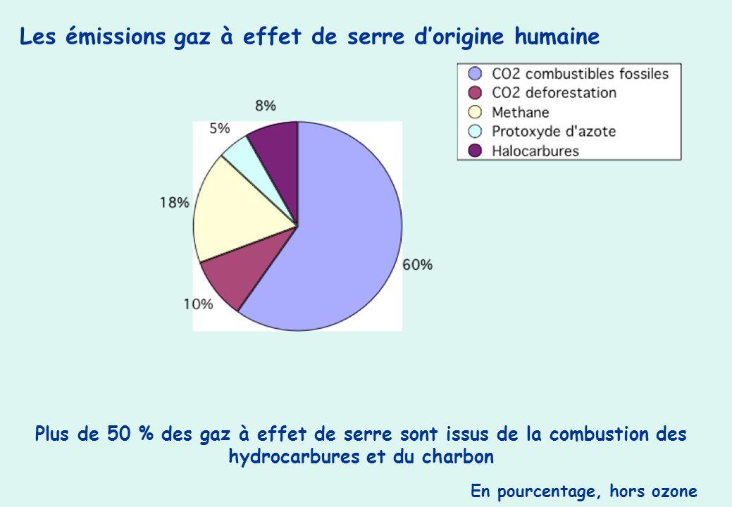Les émissions gaz à effet de serre dorigine humaine Plus de 50 % des gaz à effet de serre sont issus de la combustion des hydrocarbures et du charbon En pourcentage, hors ozone