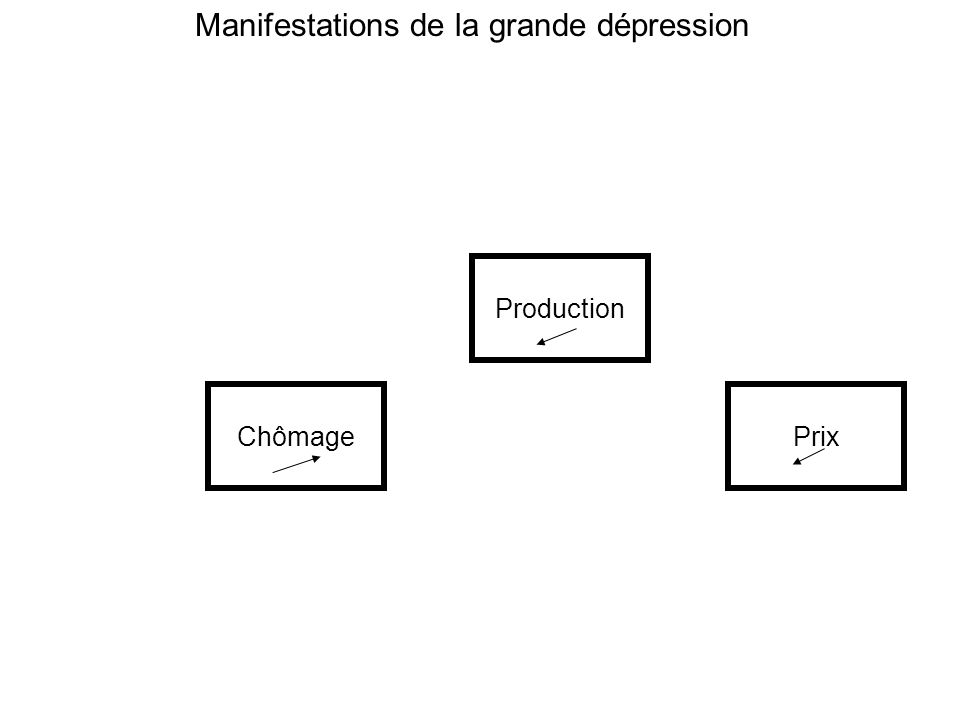 ChômagePrix Production Manifestations de la grande dépression