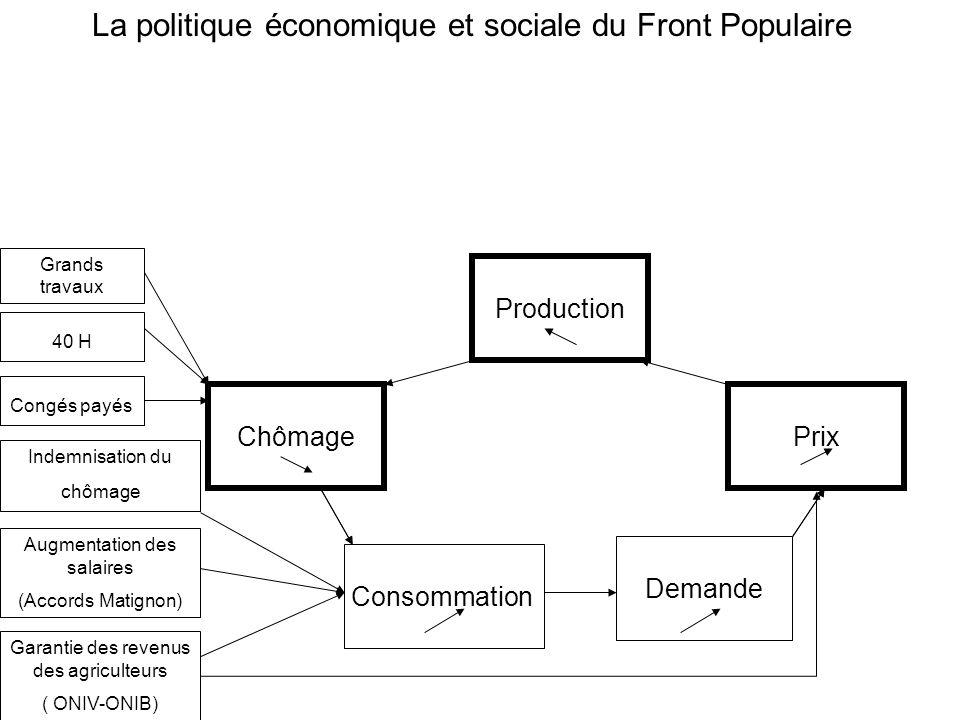 ChômagePrix Production La politique économique et sociale du Front Populaire 40 H Congés payés Indemnisation du chômage Garantie des revenus des agric