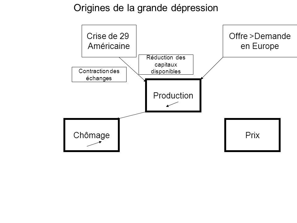 ChômagePrix Production Crise de 29 Américaine Offre >Demande en Europe Origines de la grande dépression Contraction des échanges Réduction des capitaux disponibles