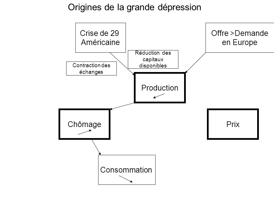 ChômagePrix Production Consommation Crise de 29 Américaine Offre >Demande en Europe Origines de la grande dépression Contraction des échanges Réduction des capitaux disponibles