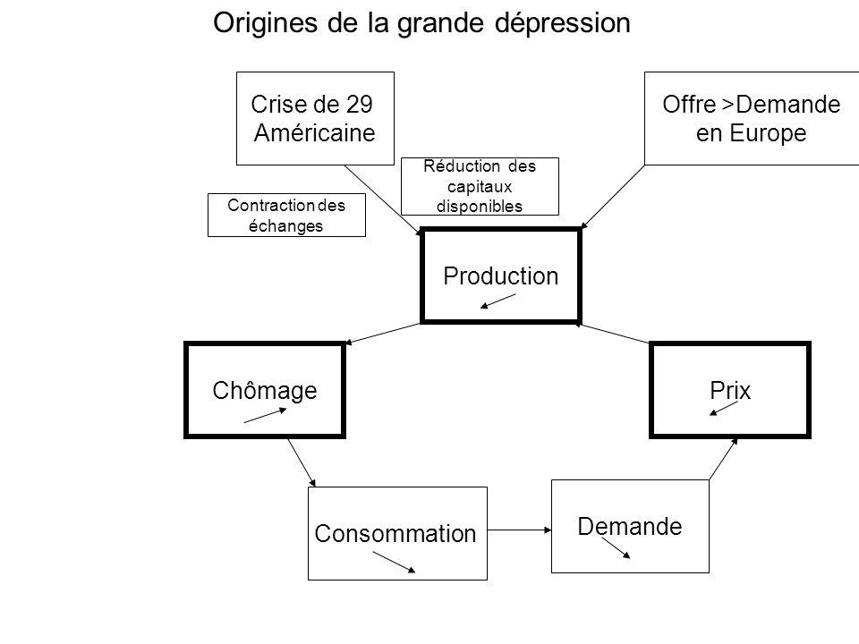 ChômagePrix Production Consommation Demande Crise de 29 Américaine Offre >Demande en Europe Origines de la grande dépression Contraction des échanges Réduction des capitaux disponibles