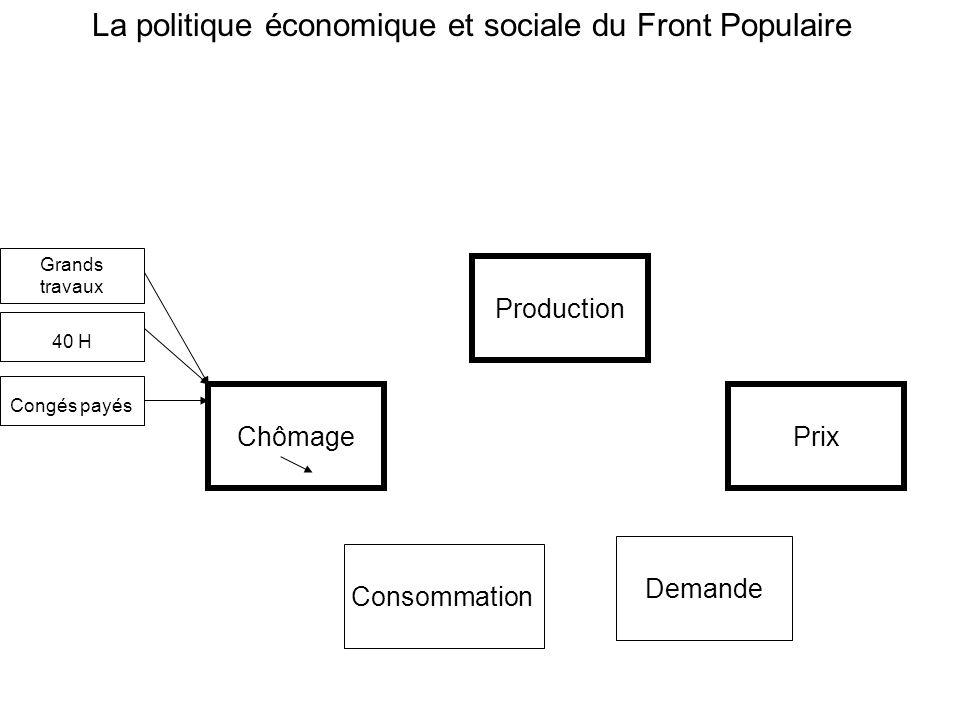 ChômagePrix Production La politique économique et sociale du Front Populaire 40 H Congés payés Consommation Demande Grands travaux