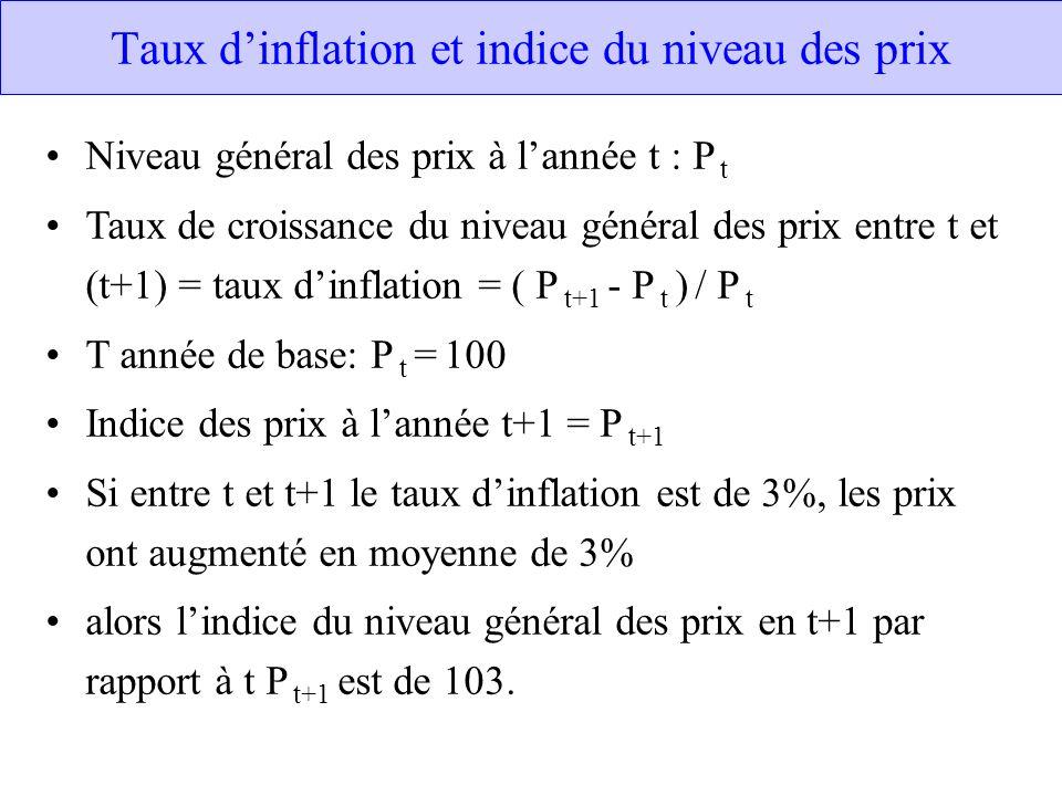 Taux dinflation et indice du niveau des prix Niveau général des prix à lannée t : P t Taux de croissance du niveau général des prix entre t et (t+1) =