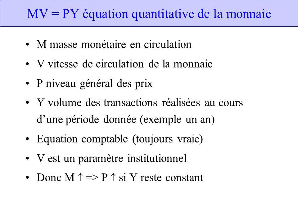 MV = PY équation quantitative de la monnaie M masse monétaire en circulation V vitesse de circulation de la monnaie P niveau général des prix Y volume