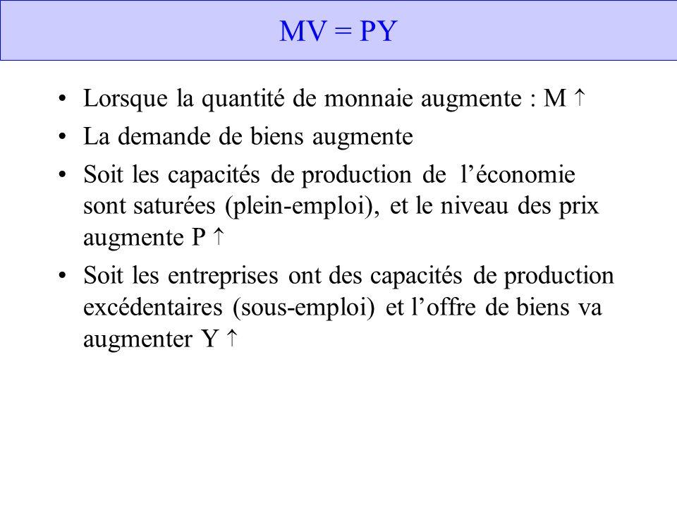 MV = PY Lorsque la quantité de monnaie augmente : M La demande de biens augmente Soit les capacités de production de léconomie sont saturées (plein-em