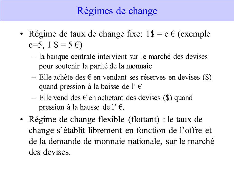 Régimes de change Régime de taux de change fixe: 1$ = e (exemple e=5, 1 $ = 5 ) –la banque centrale intervient sur le marché des devises pour soutenir