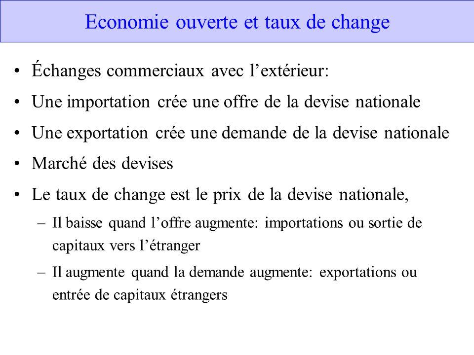 Economie ouverte et taux de change Échanges commerciaux avec lextérieur: Une importation crée une offre de la devise nationale Une exportation crée un