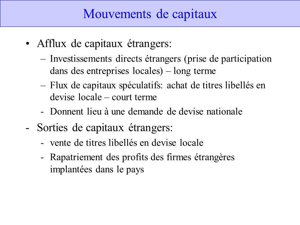 Mouvements de capitaux Afflux de capitaux étrangers: –Investissements directs étrangers (prise de participation dans des entreprises locales) – long t