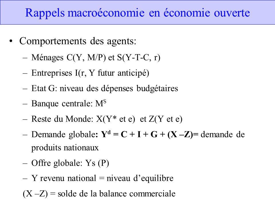 Rappels macroéconomie en économie ouverte Comportements des agents: –Ménages C(Y, M/P) et S(Y-T-C, r) –Entreprises I(r, Y futur anticipé) –Etat G: niv