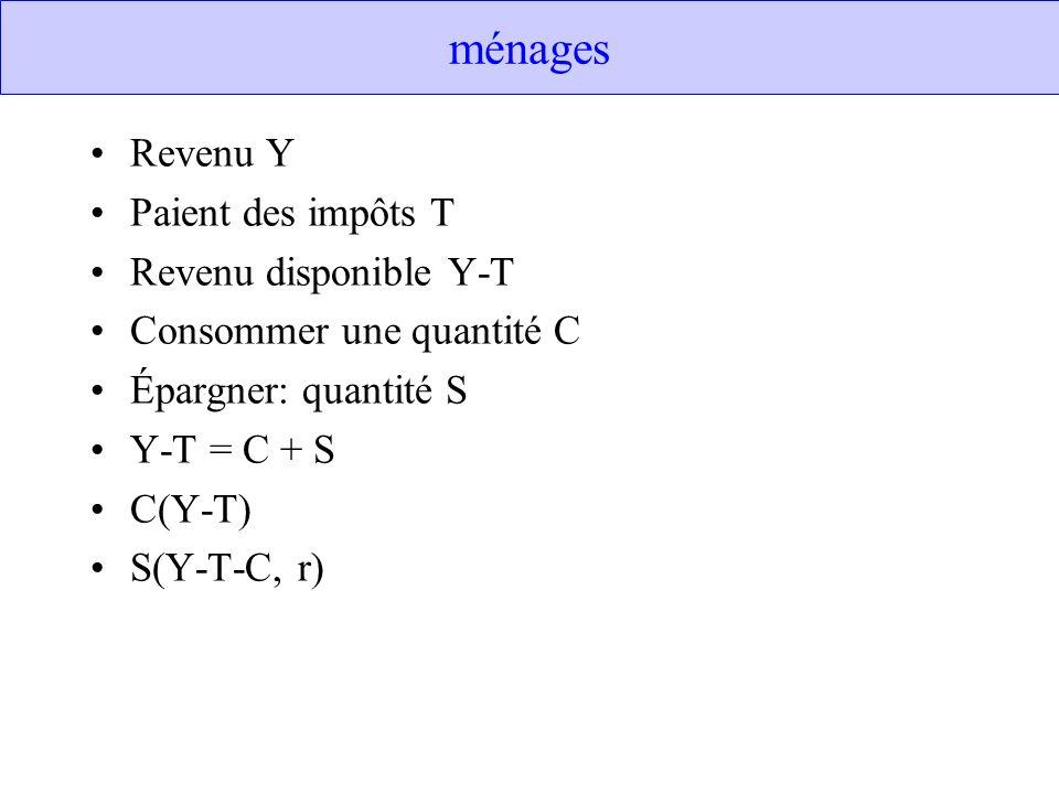 ménages Revenu Y Paient des impôts T Revenu disponible Y-T Consommer une quantité C Épargner: quantité S Y-T = C + S C(Y-T) S(Y-T-C, r)