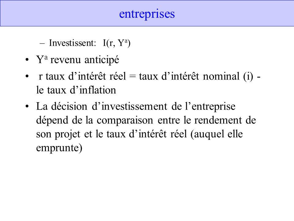 entreprises –Investissent: I(r, Y a ) Y a revenu anticipé r taux dintérêt réel = taux dintérêt nominal (i) - le taux dinflation La décision dinvestiss
