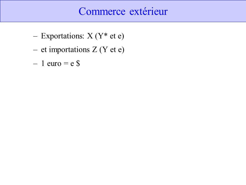 Commerce extérieur –Exportations: X (Y* et e) –et importations Z (Y et e) –1 euro = e $