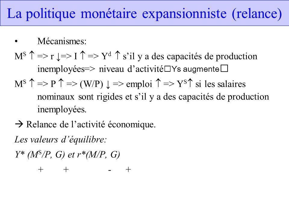 La politique monétaire expansionniste (relance) Mécanismes: M S => r => I => Y d sil y a des capacités de production inemployées=> niveau dactivité Ys
