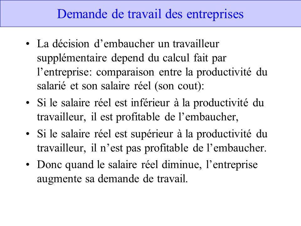 Demande de travail des entreprises La décision dembaucher un travailleur supplémentaire depend du calcul fait par lentreprise: comparaison entre la pr