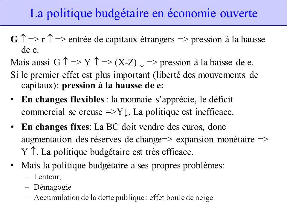 La politique budgétaire en économie ouverte G => r => entrée de capitaux étrangers => pression à la hausse de e. Mais aussi G => Y => (X-Z) => pressio