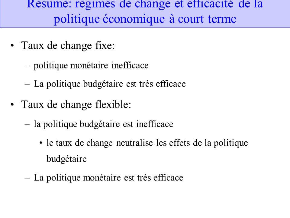 Résumé: régimes de change et efficacité de la politique économique à court terme Taux de change fixe: –politique monétaire inefficace –La politique bu