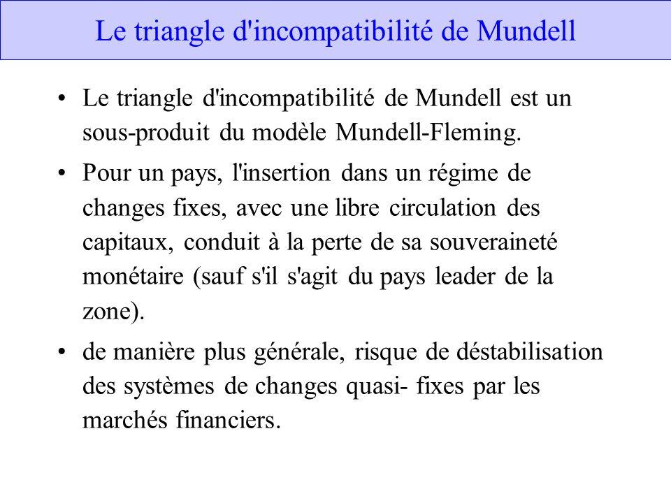 Le triangle d'incompatibilité de Mundell Le triangle d'incompatibilité de Mundell est un sous-produit du modèle Mundell-Fleming. Pour un pays, l'inser