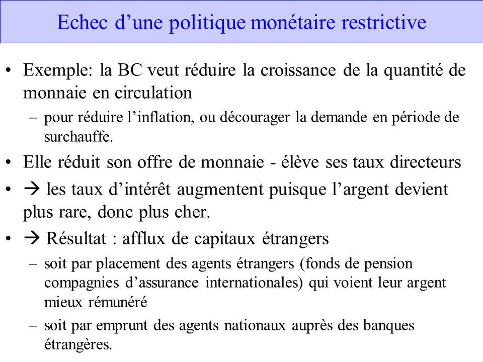 Echec dune politique monétaire restrictive Exemple: la BC veut réduire la croissance de la quantité de monnaie en circulation –pour réduire linflation