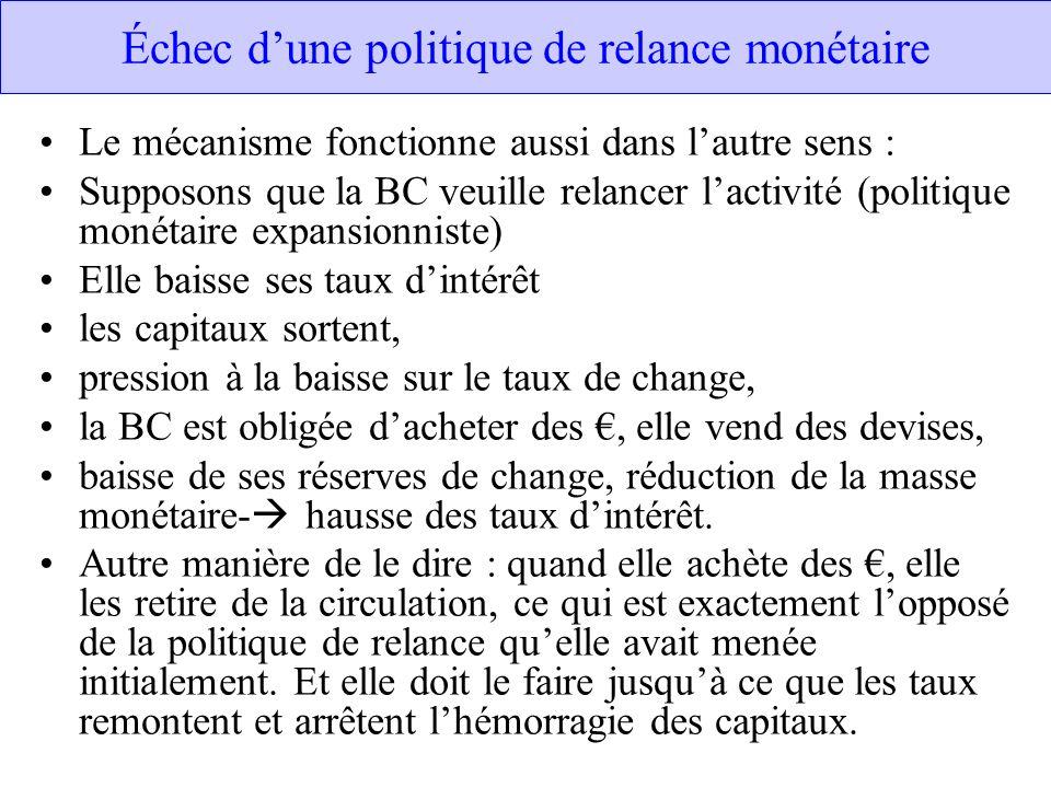 Échec dune politique de relance monétaire Le mécanisme fonctionne aussi dans lautre sens : Supposons que la BC veuille relancer lactivité (politique m