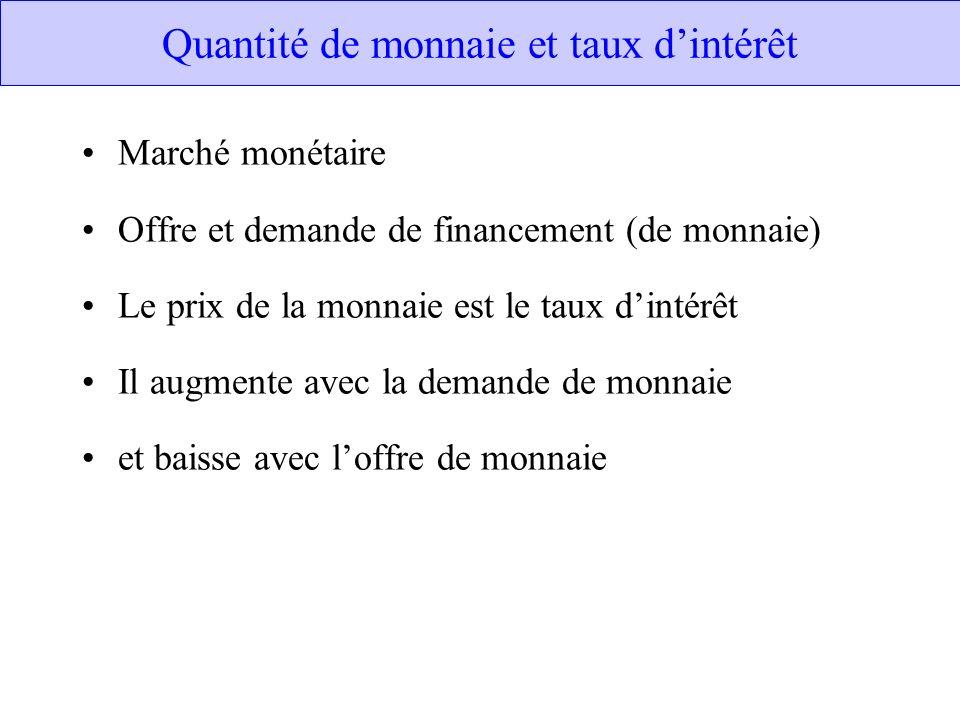 Quantité de monnaie et taux dintérêt Marché monétaire Offre et demande de financement (de monnaie) Le prix de la monnaie est le taux dintérêt Il augme