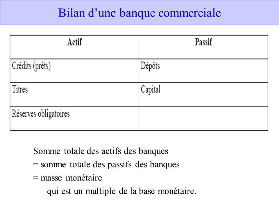 Bilan dune banque commerciale Somme totale des actifs des banques = somme totale des passifs des banques = masse monétaire qui est un multiple de la b